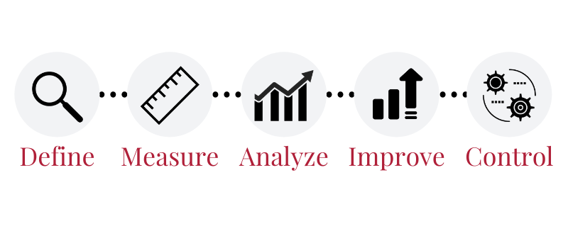 Lean Six Sigma continuous process improvement
