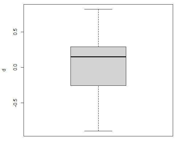 grafico bloxplot en datos pareados R