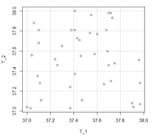 grafico de dispersion de datos pareados