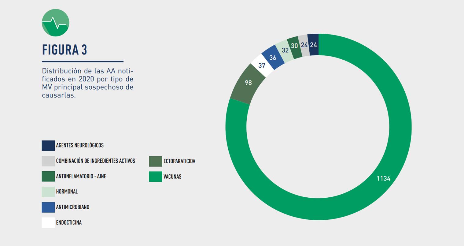 Distribución de las AA notificados en 2020 por grupo de Medicamento Veterinario AEMPS