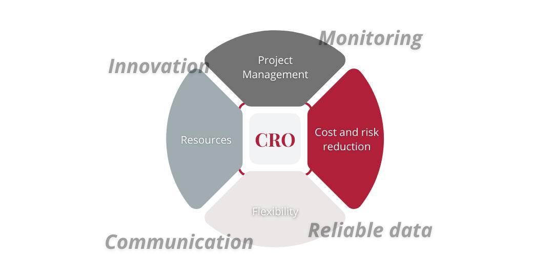 CRO clinical trials