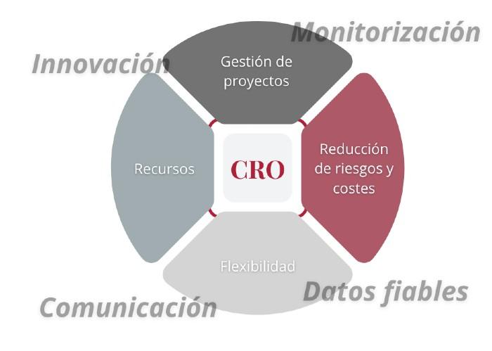 CRO gestion de ensayos